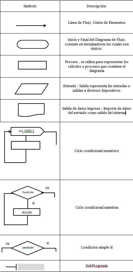 Flujograma o Diagrama    de       Flujo      Carlos2512 s Blog